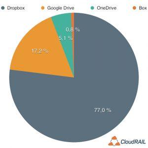 Dropbox leads on usage