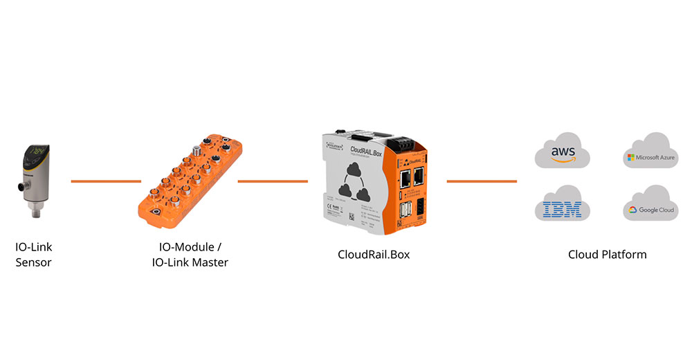 CloudRail.Box for AWS and IO-Link Sensors