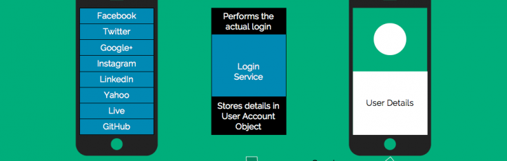 Tutorial: How to Implement Social Sign-up / Log-In APIs in